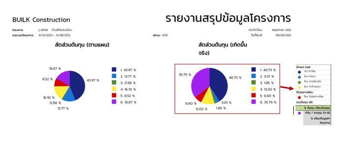 รายงาน-สรุปข้อมูลโครงการ